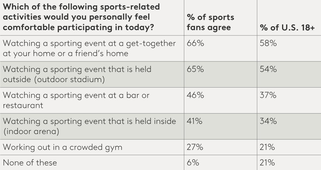 An even higher percentage of self-described sports fans feel comfortable returning to games.